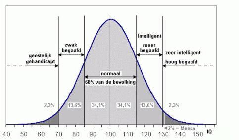IQ normaalverdeling